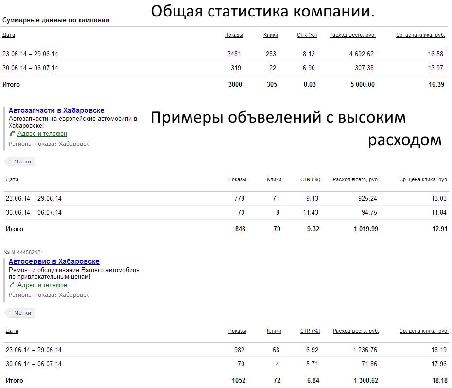 Яндекс.Директ. Автосервис и автозапчасти.