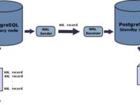 Аудит инф. системы 1С, настройка СУБД (ms sql server, postgresql), baseline,...