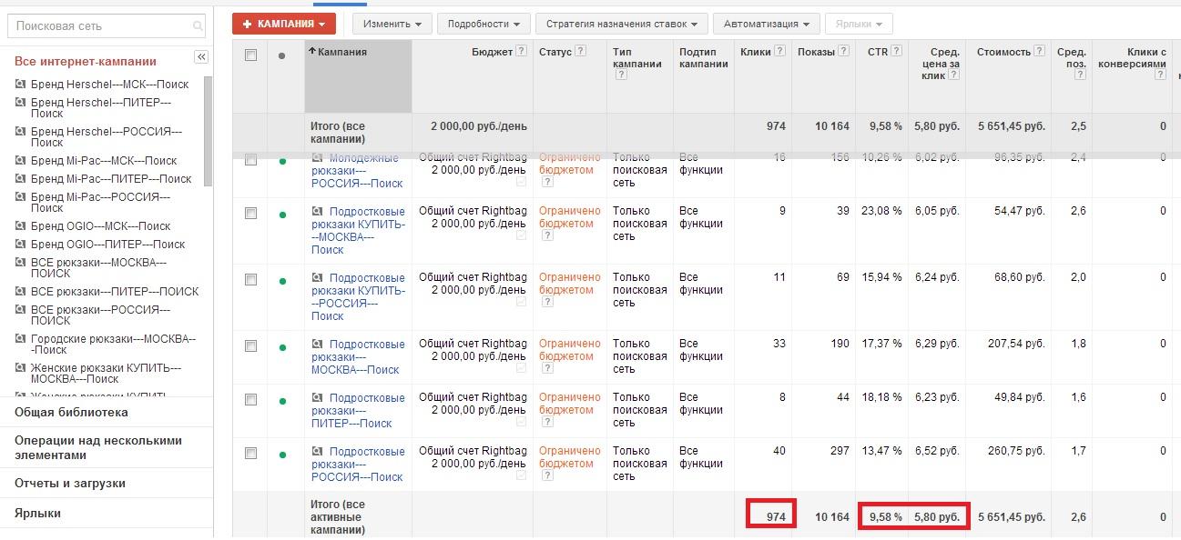 Рекламная кампания в Гугл Adwords по продаже рюкзаков/сумок, регион - вся Россия