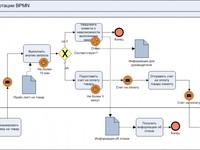 Описание и автоматизация бизнес-процессов