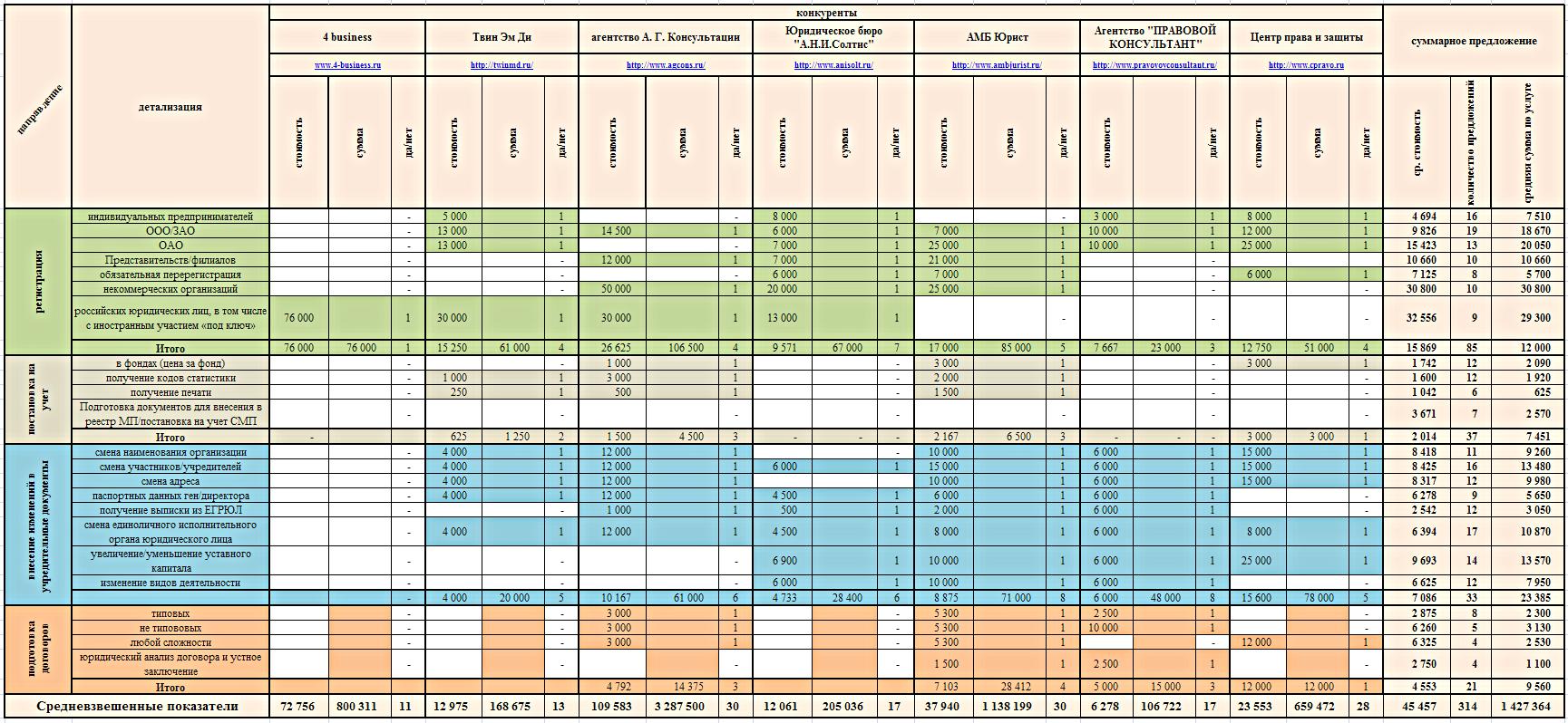 Анализ тенденций и сегментов конкурентов