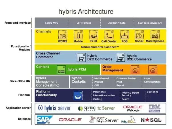 Электронная коммерция SAP Hybris
