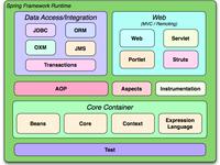 Создание веб приложения на java spring (объем работы до 200 часов)