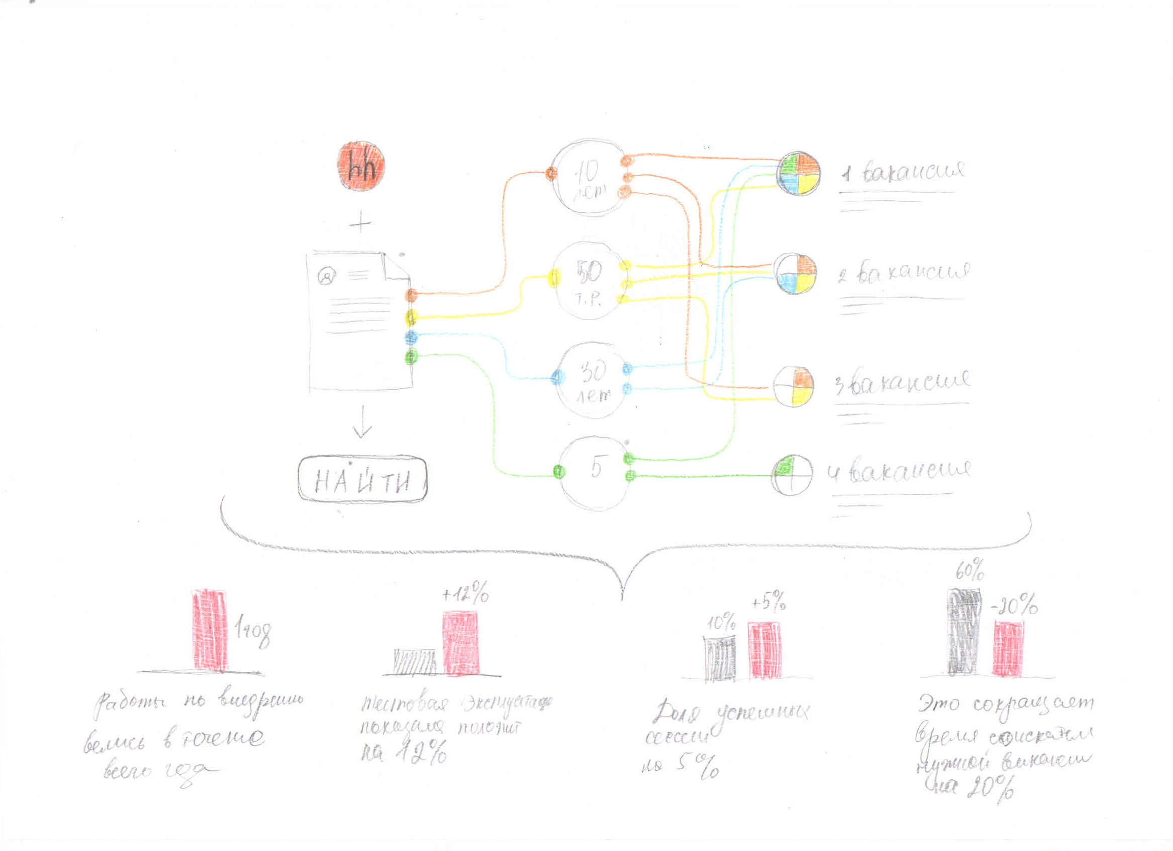 HeadHunter.ru - презентация новой системы поиска вакансий