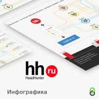 Инфографика hh.ru - презентация новой системы поиска вакансий