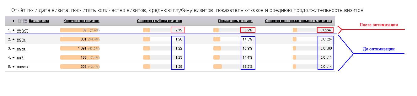 Оптимизация РК в Директ по курсу китайского языка Москва.