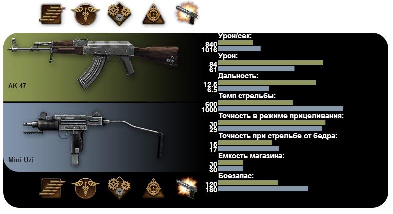 [Warface] Сравнение характеристик оружия