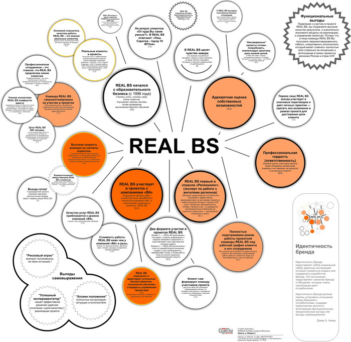 REAL BS (консалтинг) идентичность бренда