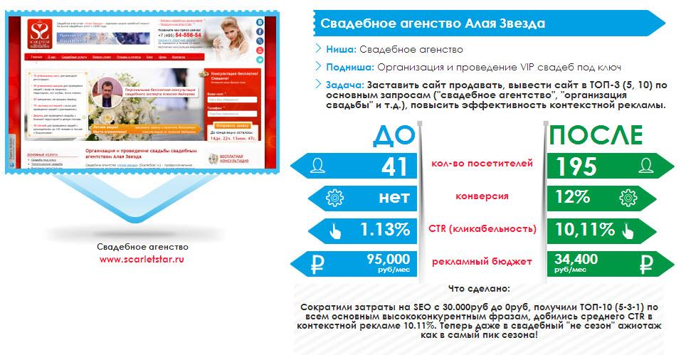 Организация свадеб, Новый сайт, Яндекс Директ,  SEO