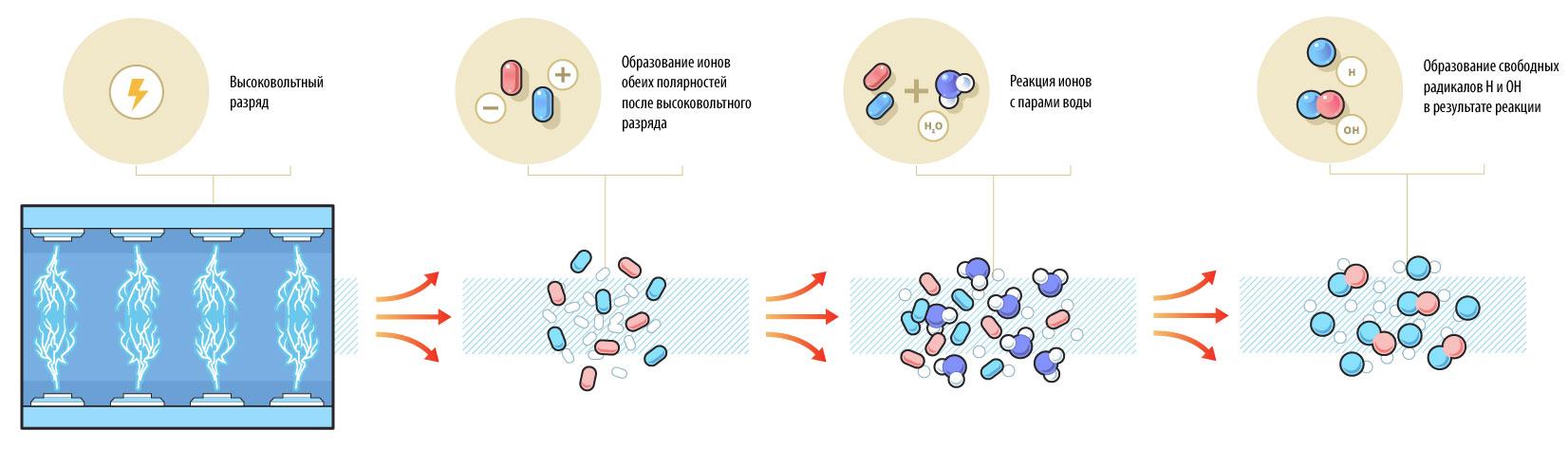 Иллюстрация показывающая принцип работы очистителя воздуха фото f_4355f646dab6f1cb.jpg