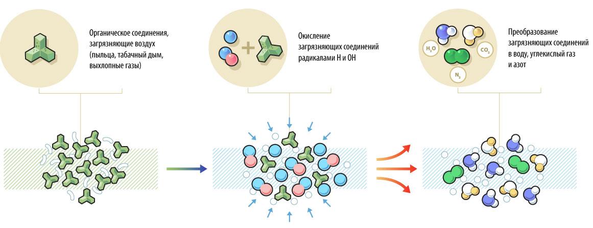 Иллюстрация показывающая принцип работы очистителя воздуха фото f_6905f646db381e3f.jpg