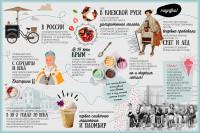 инфографика ДоброеМороженое