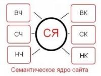 Составление Семантического ядра для контекстной рекламы
