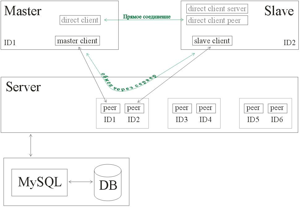 "(скриншот - схема для проекта ""Программа для удалённого администрирования"")"
