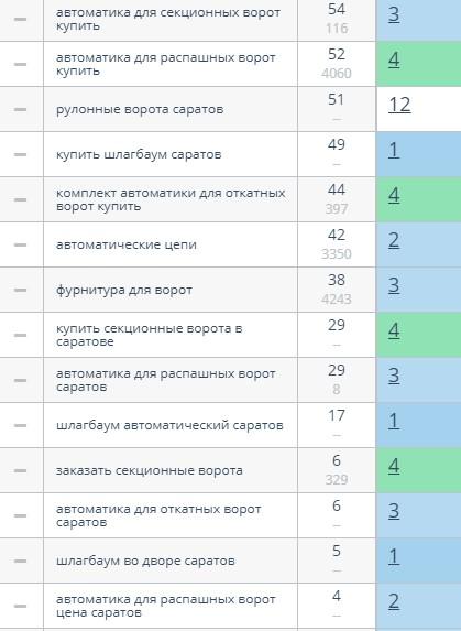 """Ворота Яндекс """"Саратов"""""""