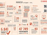 Инфографика размера А4