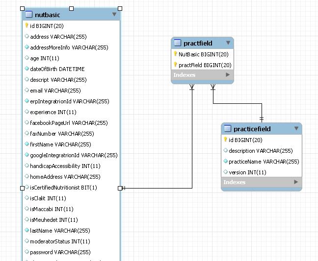 диаграмма БД в MySQL Workbench
