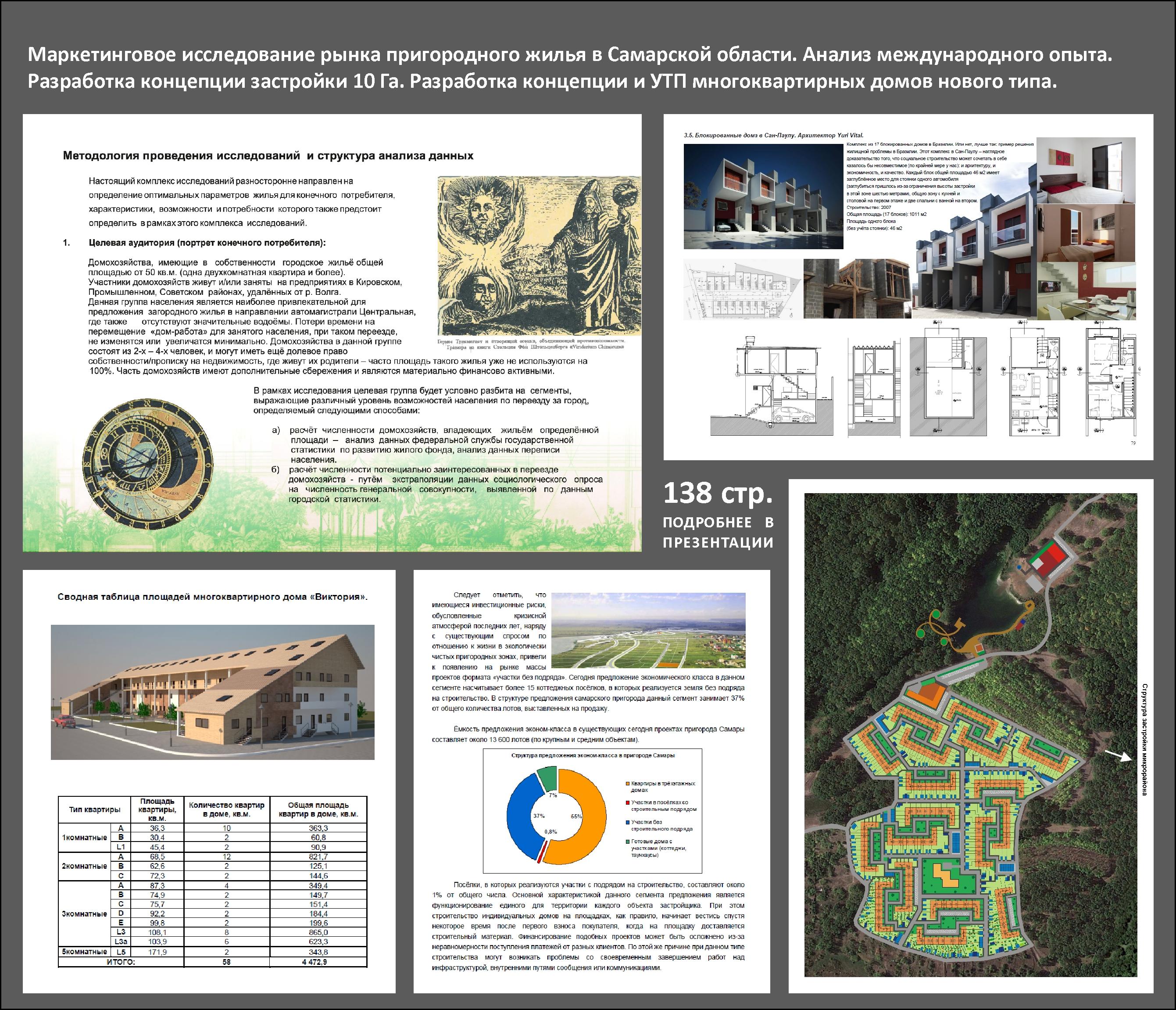 Исследование пригородного малоэтажного жилья в Самарской области 2011г. Разработка концепции застройки участка 10 Га.