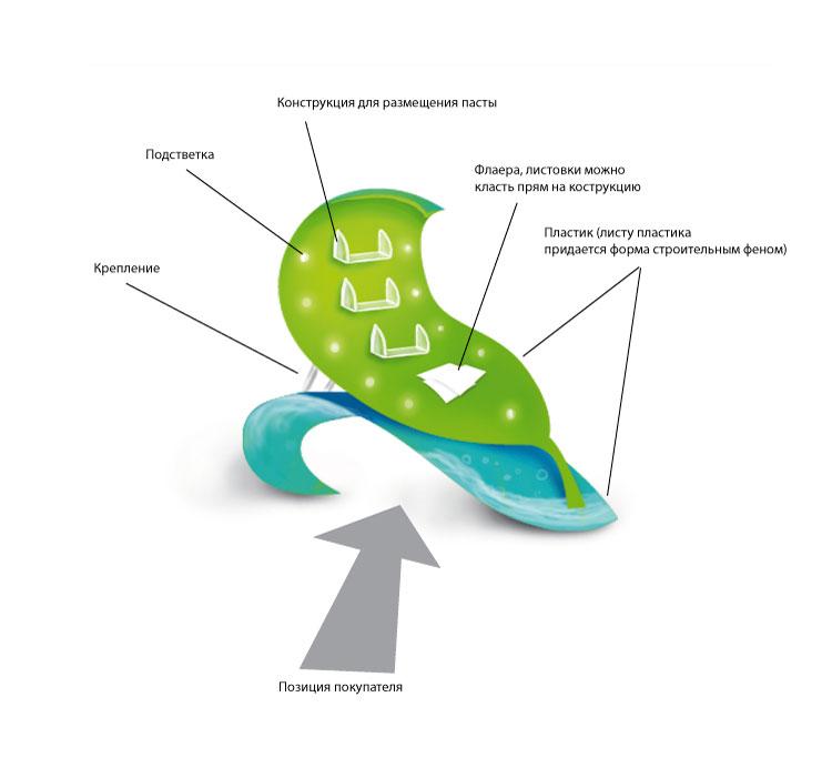 Эскиз стенда для продажи зубной пасты