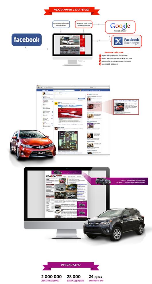 Реклама автосалона Toyota на Facebook с использованием механизма ремаркетинга Google и Facebook Exchange (FBX)