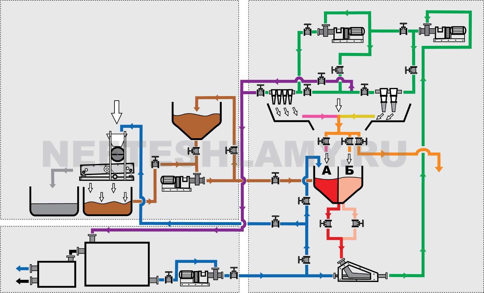 Схема переработки нефлешламов
