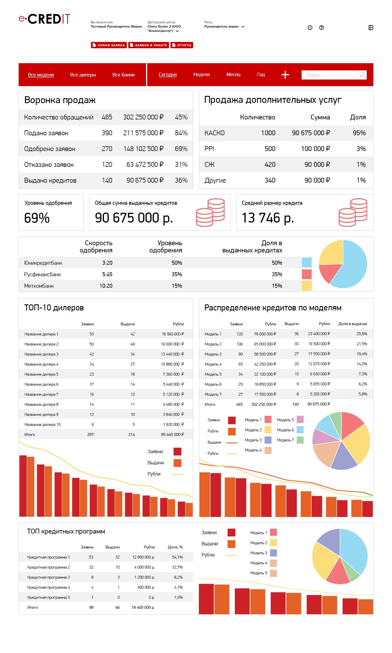 Веб-приложение для кредитного менеджера
