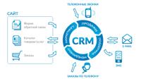 Проектирование структуры данных CRM базы PostgreSQL под высокие нагрузки
