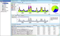 Аудит профиля нагрузки СУБД PostgreSQL