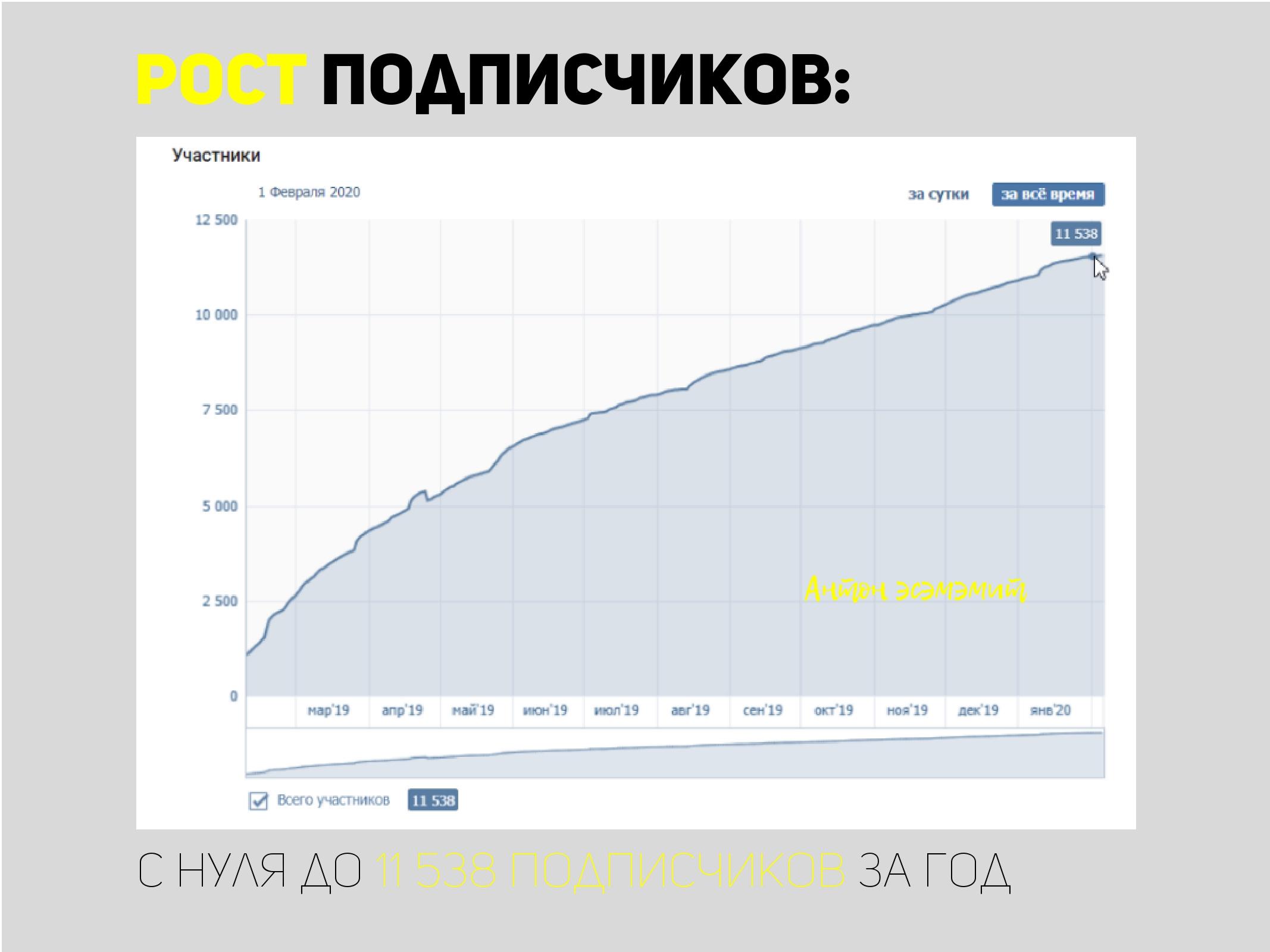 Продвижение городского паблика ВКонтакте с нуля до 12 000 подписчиков