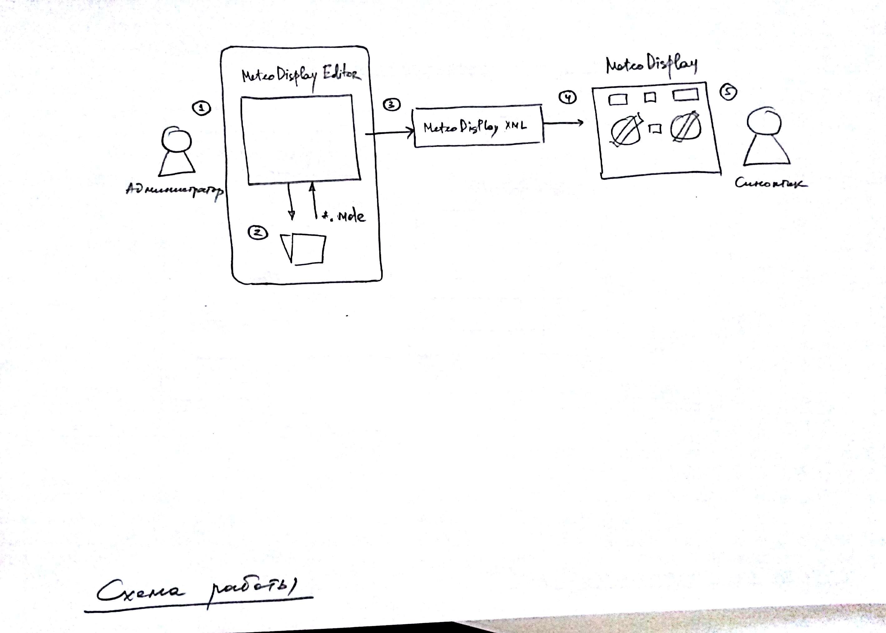 Конструктор интерфейса экрана метеостанции для АВИАМЕТТЕЛЕКОМ  РОСГИДРОМЕТА г.Москва