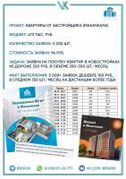 Кейс - 2500 заявок по 92 руб. на квартиры в новостройках