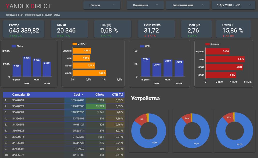 Google Data Studio для анализа продвижения