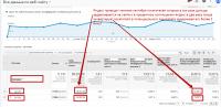 Конверсия на Яндекс и Гугл (сравнение)
