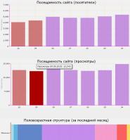 API Яндекс.Метрики. Показ для сайта графиков посещаемости
