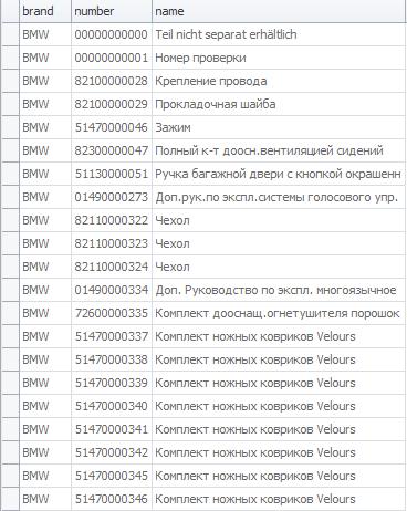 База данных OEM номеров и наименований оригинальных автомобильных запчастей одной таблицей