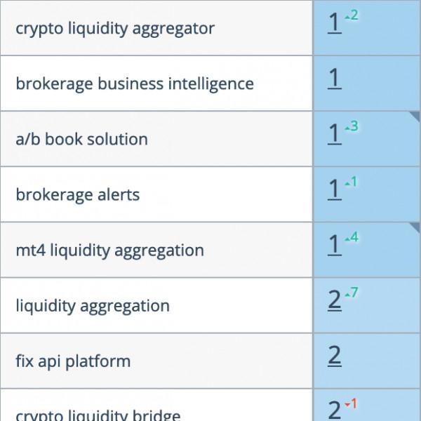 Разработка ПО для Forex/Crypto Брокеров (регион Europe)