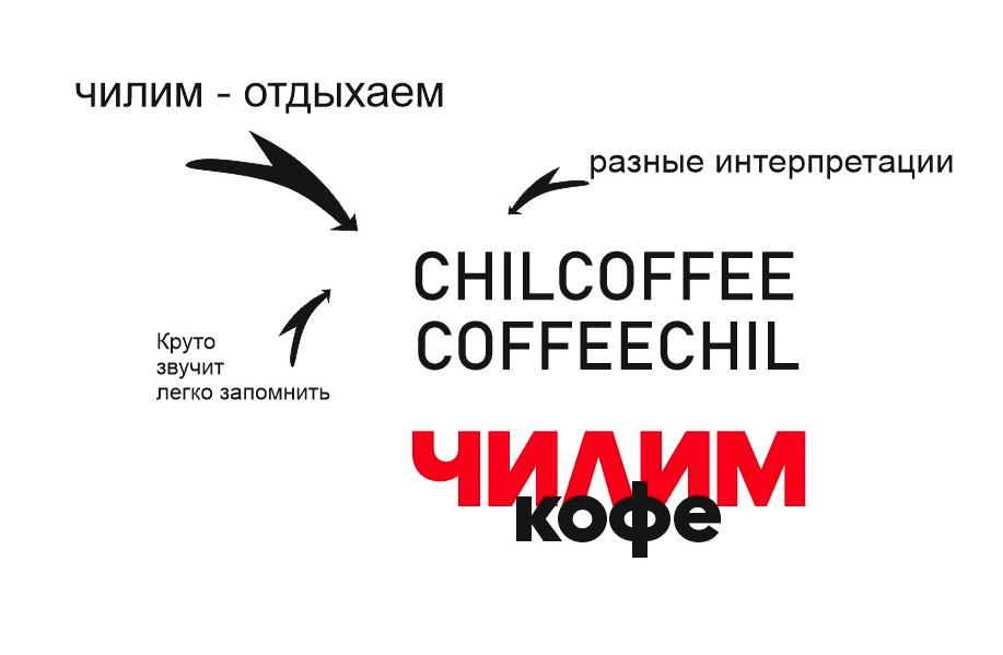 [Нейминг] Кофейня фото f_4105eeb6980bb755.png