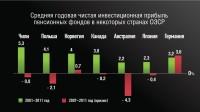Инвестиционная прибыль НПФ по странам мира