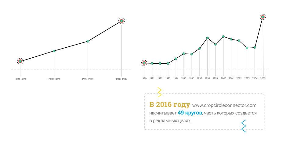 Лайн-арт / Инфографика