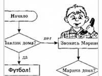 Написание скрипта(сценария разговоров).