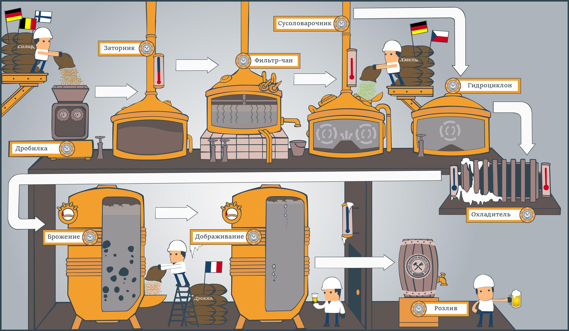 Схема работы Частной пивоварни инженера Воробьёва
