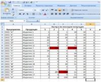 Макрос подкрашивает максимальное значение в таблице