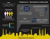 """Инфографика на тему """"Экология Норильска"""""""