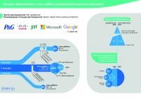 Инфографика для статьи