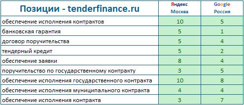 tenderfinance.ru