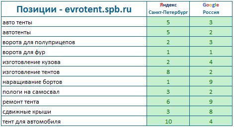 evrotent.spb.ru