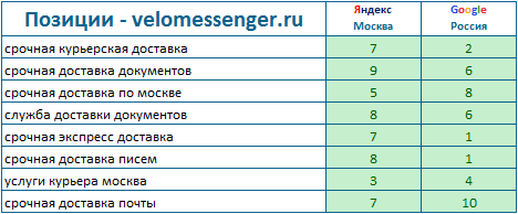 velomessenger.ru