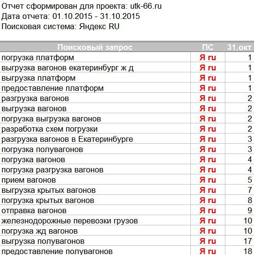 """Результаты по продвижению сайта для """"УралТрансКом"""""""