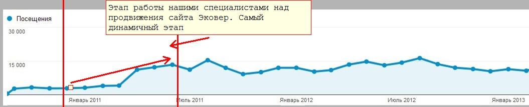 """Продвижение сайта произыодителя теплоизоляции """"Эковер"""""""
