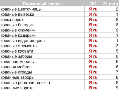 """Разработан и успешно запущен Лендинг Пейдж для """"Defendoor"""""""